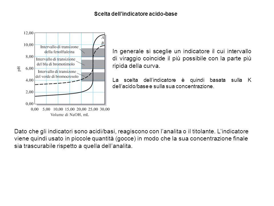 Scelta dell'indicatore acido-base