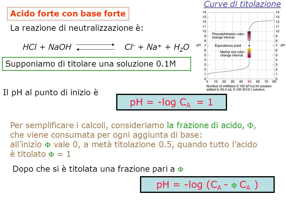 pH = -log CA = 1 pH = -log (CA -  CA ) Curve di titolazione