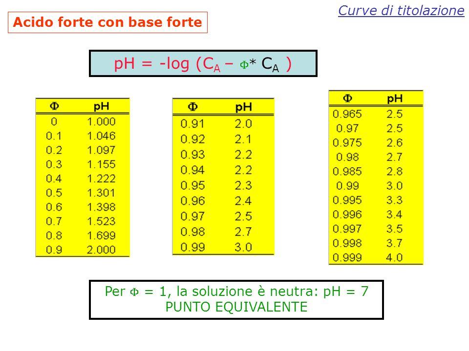 Per  = 1, la soluzione è neutra: pH = 7