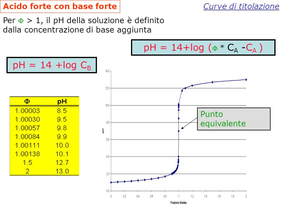pH = 14+log ( * CA -CA ) pH = 14 +log CB Acido forte con base forte