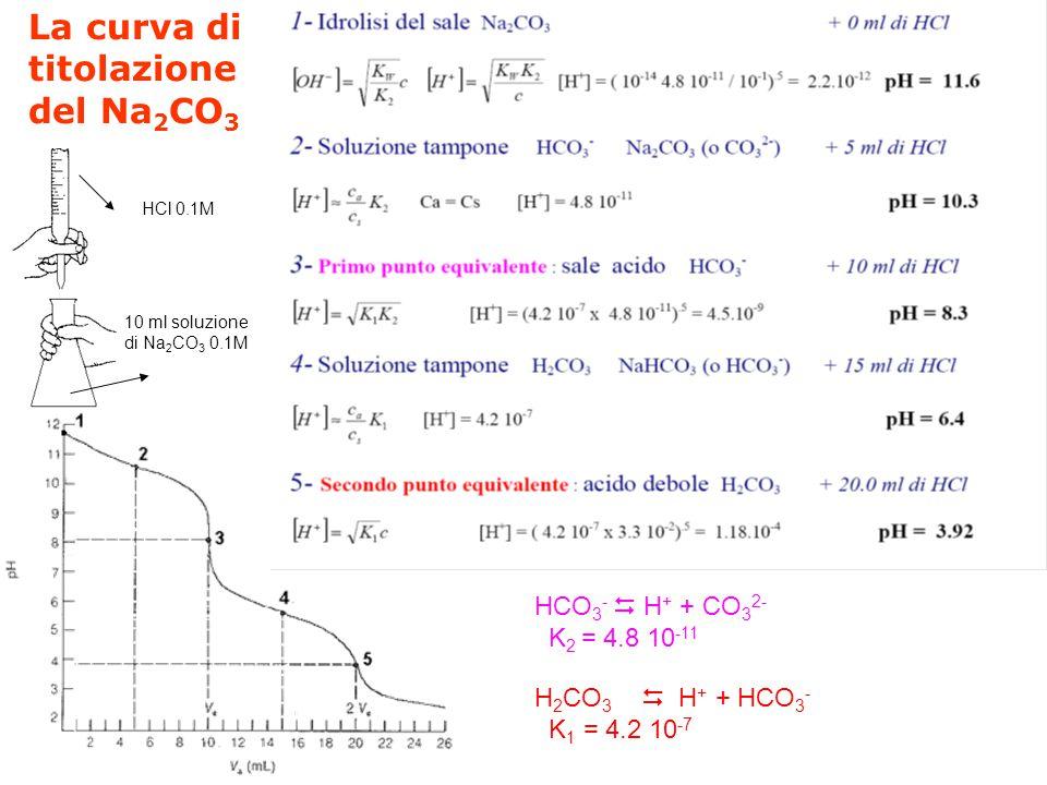 La curva di titolazione del Na2CO3 HCO3-  H+ + CO32- K2 = 4.8 10-11