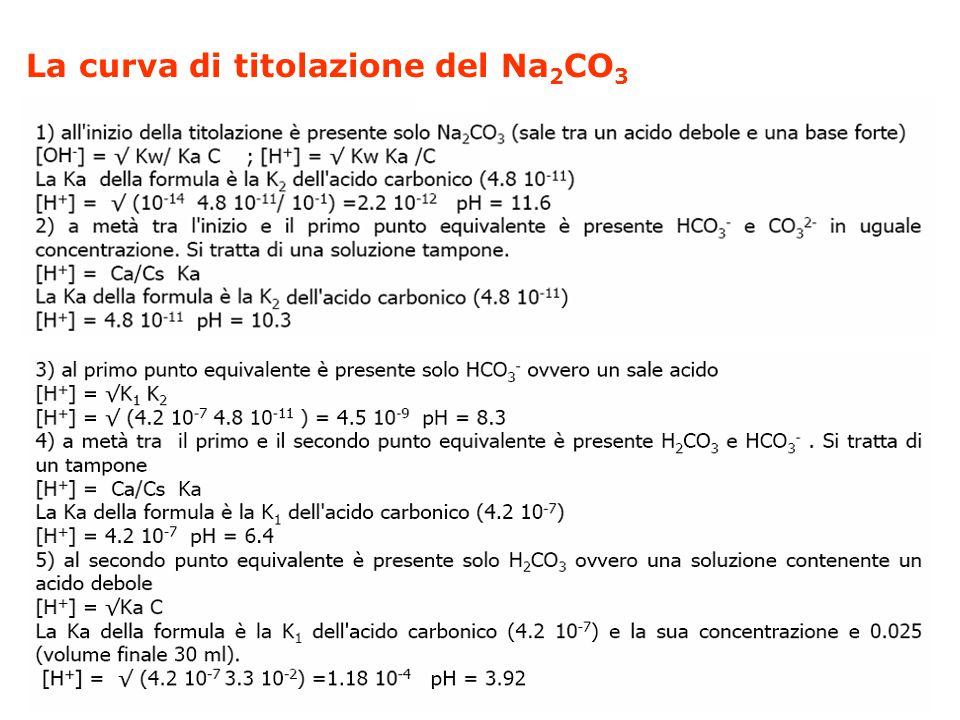 La curva di titolazione del Na2CO3