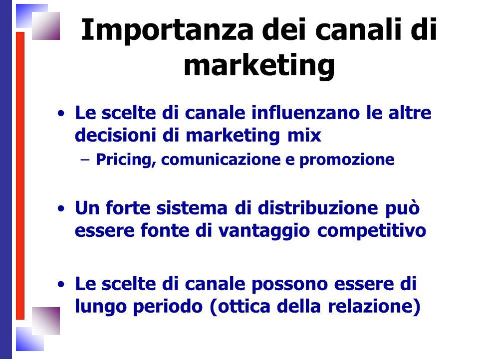 Importanza dei canali di marketing