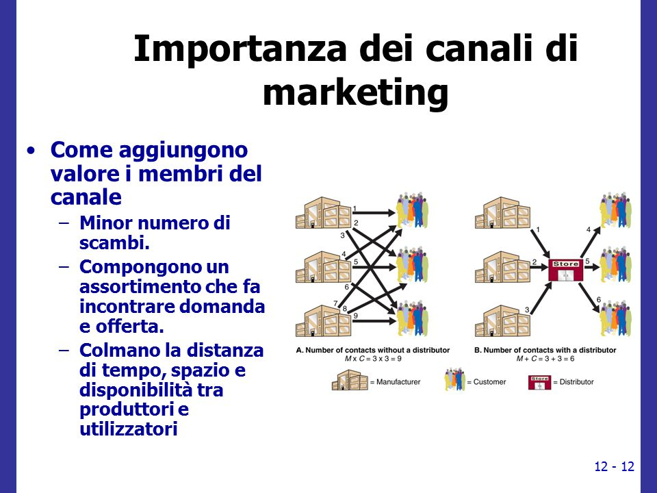 Importanza dei canali di marketing
