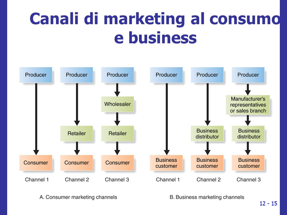 Canali di marketing al consumo e business