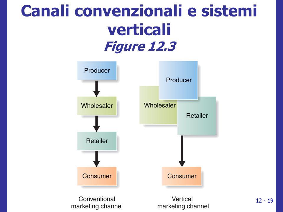 Canali convenzionali e sistemi verticali Figure 12.3