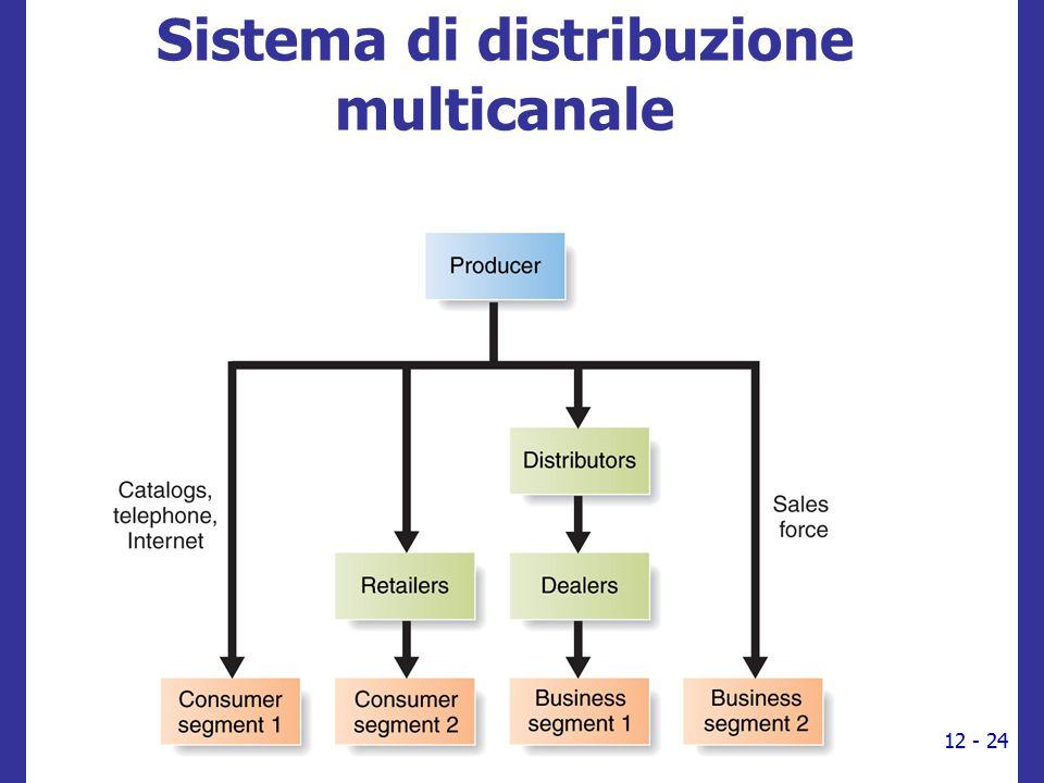 Sistema di distribuzione multicanale