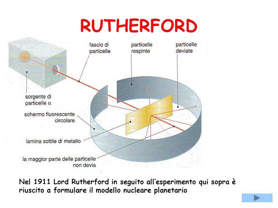 RUTHERFORD Nel 1911 Lord Rutherford in seguito all'esperimento qui sopra è riuscito a formulare il modello nucleare planetario.
