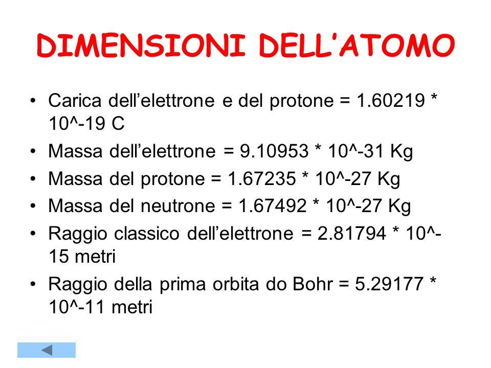 DIMENSIONI DELL'ATOMO