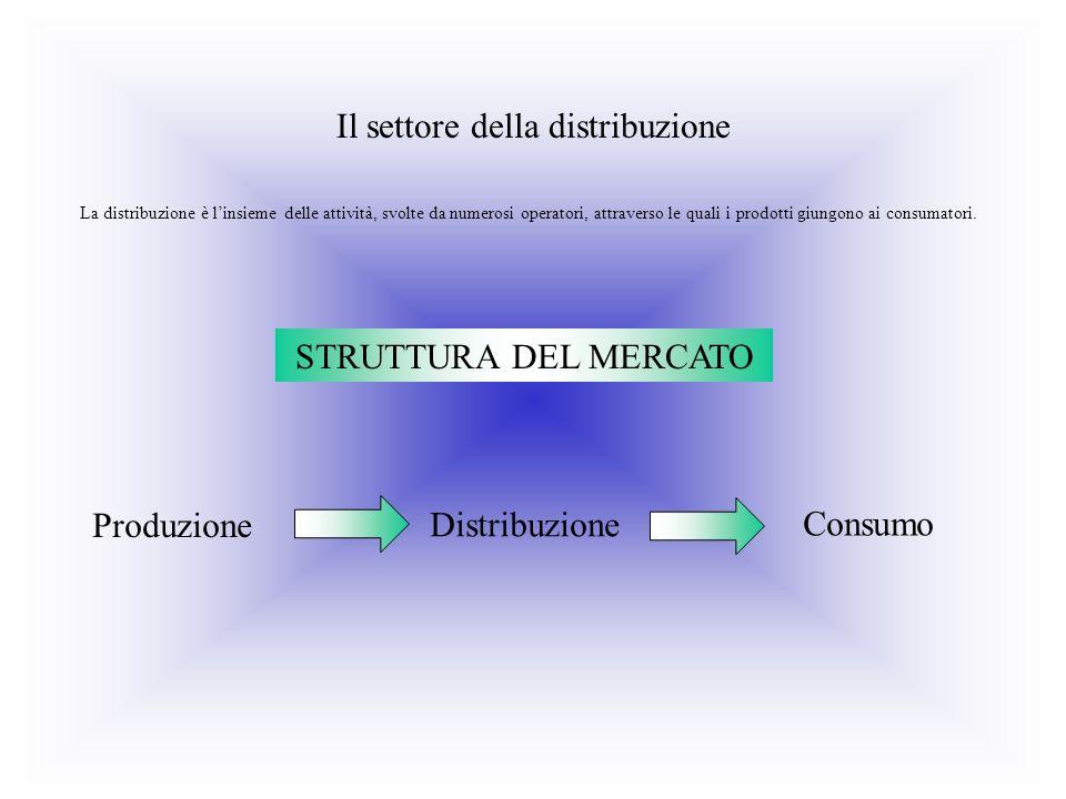 Il settore della distribuzione