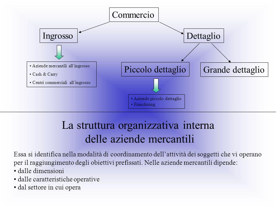 La struttura organizzativa interna delle aziende mercantili