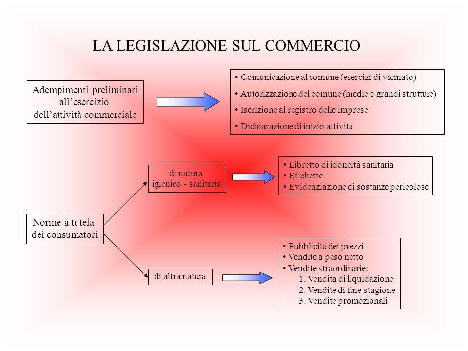 LA LEGISLAZIONE SUL COMMERCIO