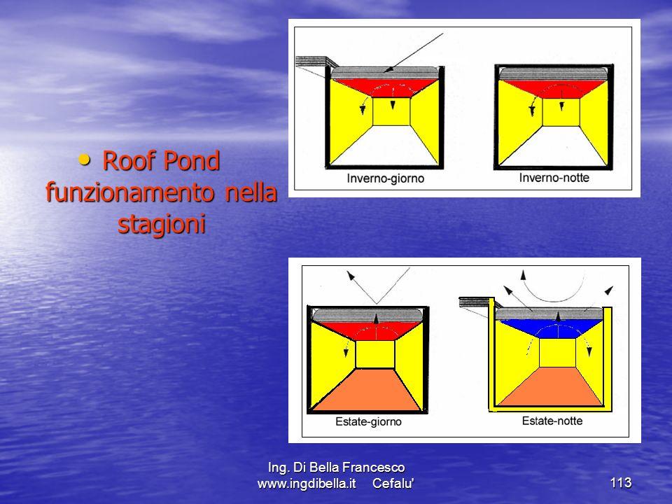 Roof Pond funzionamento nella stagioni