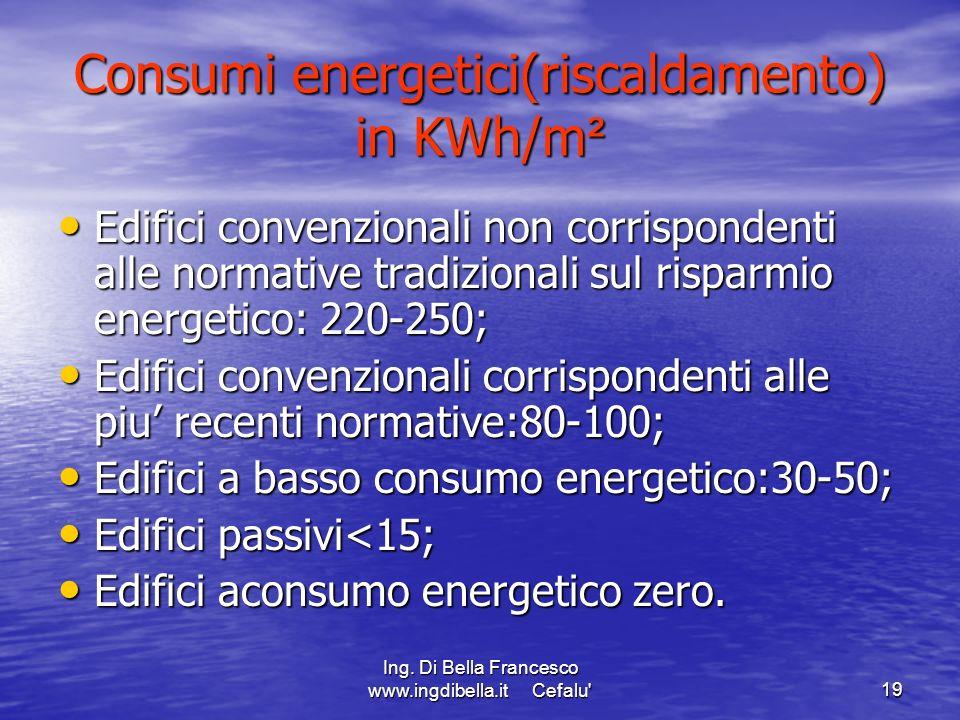 Consumi energetici(riscaldamento) in KWh/m²