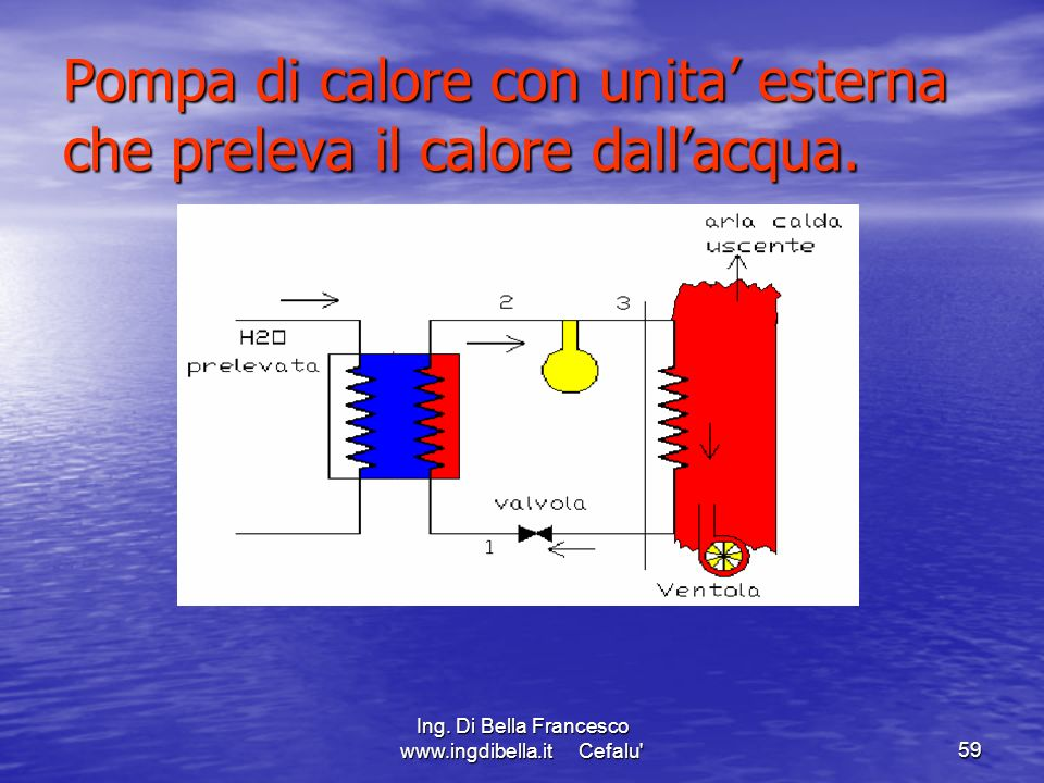 Pompa di calore con unita' esterna che preleva il calore dall'acqua.