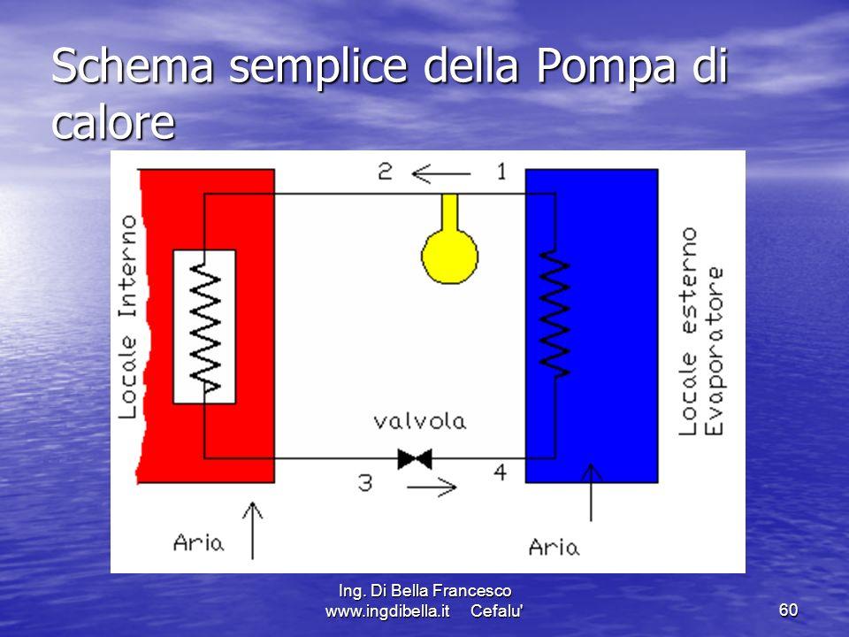 Schema semplice della Pompa di calore