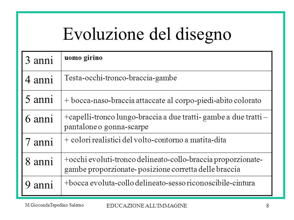 Evoluzione del disegno