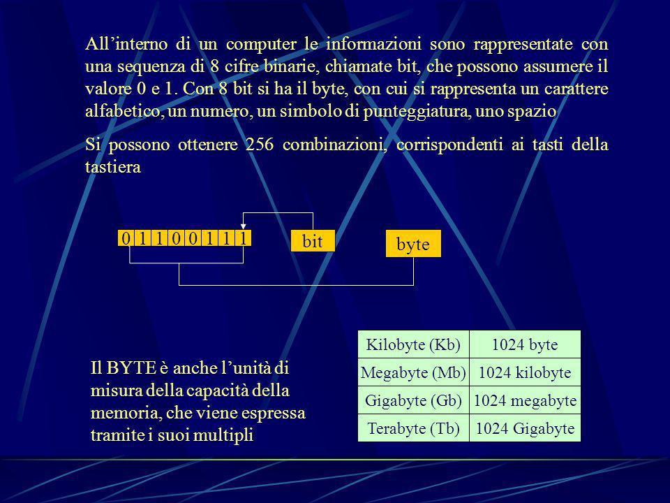 All'interno di un computer le informazioni sono rappresentate con una sequenza di 8 cifre binarie, chiamate bit, che possono assumere il valore 0 e 1. Con 8 bit si ha il byte, con cui si rappresenta un carattere alfabetico, un numero, un simbolo di punteggiatura, uno spazio