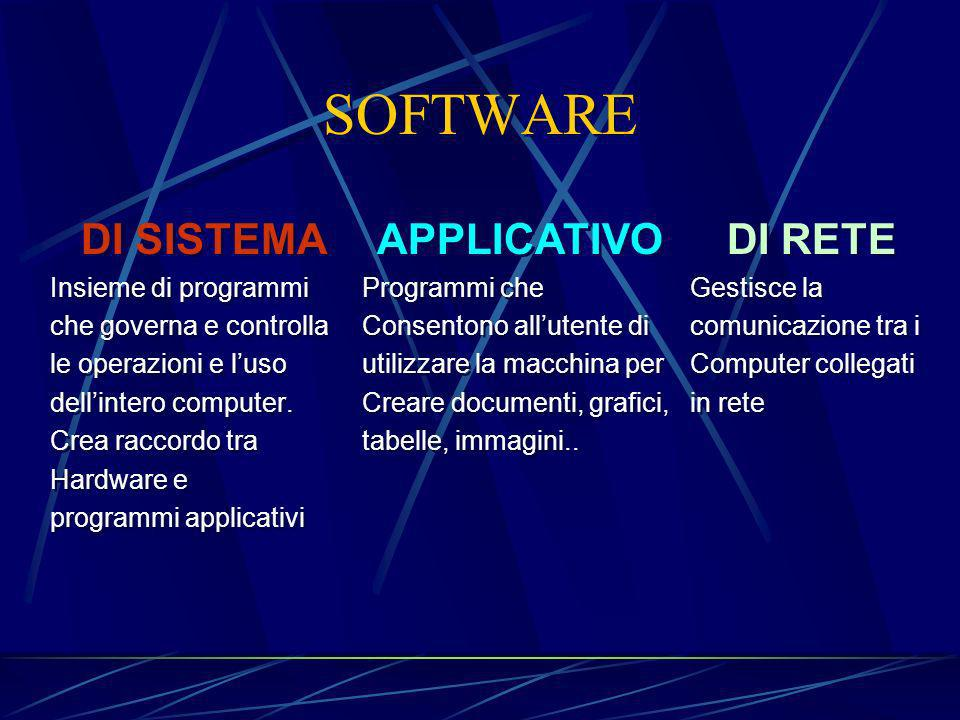 SOFTWARE DI SISTEMA APPLICATIVO DI RETE Insieme di programmi