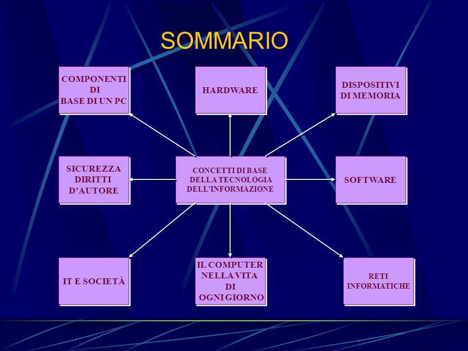 SOMMARIO HARDWARE COMPONENTI DI BASE DI UN PC SICUREZZA DIRITTI