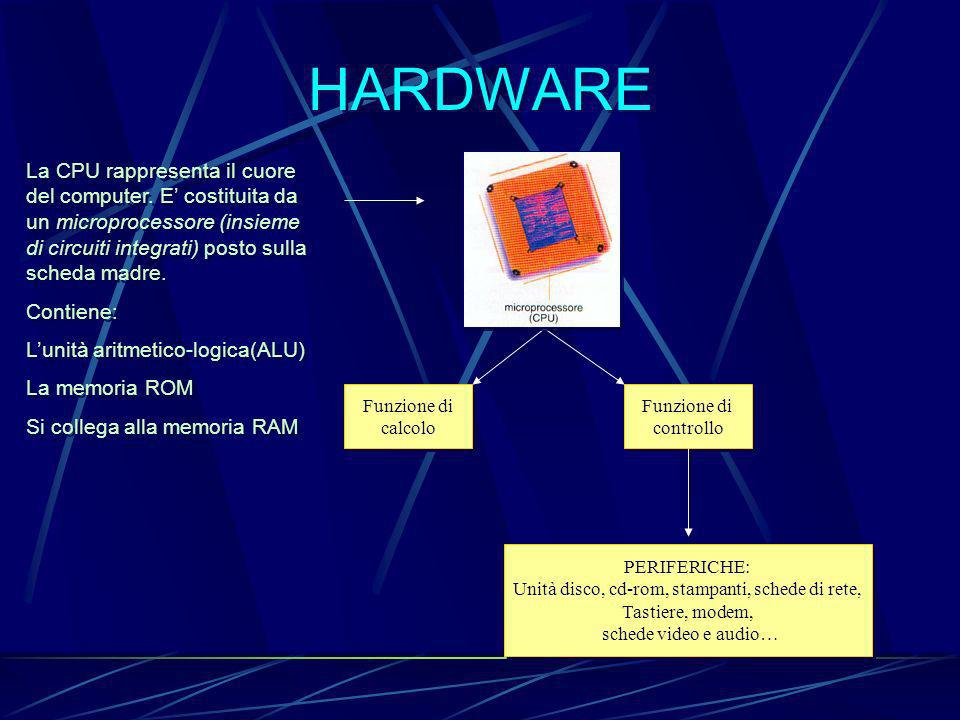 Unità disco, cd-rom, stampanti, schede di rete,