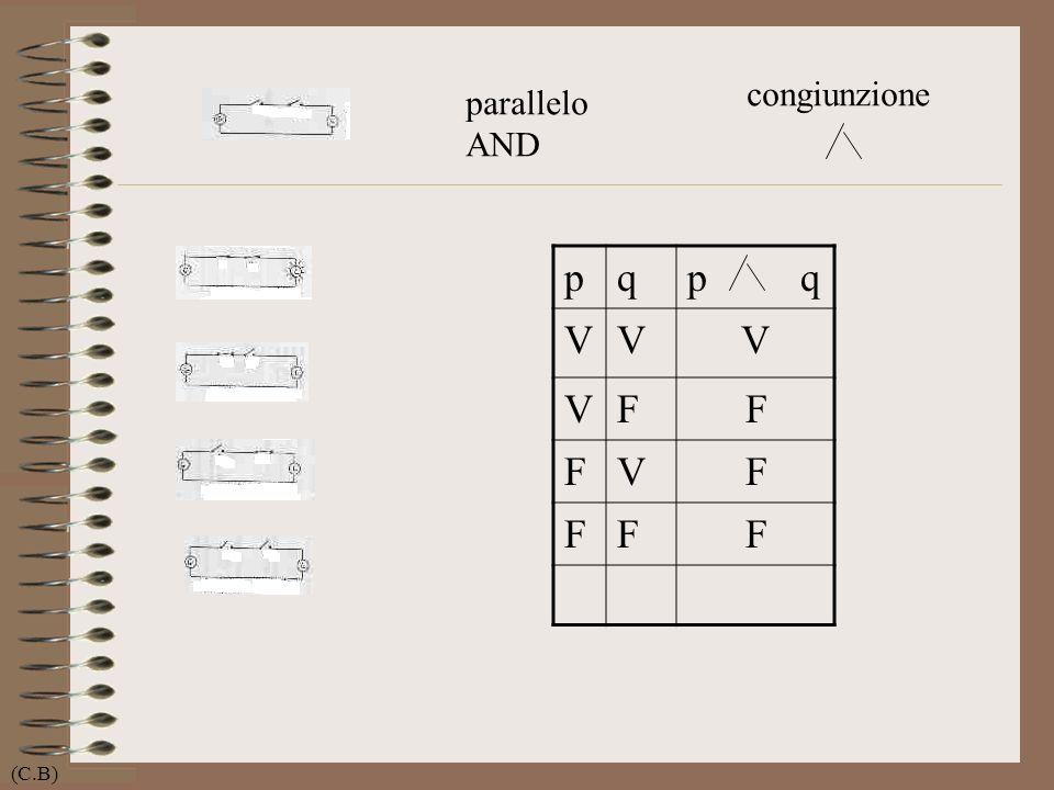 congiunzione parallelo AND p q p q V F (C.B)