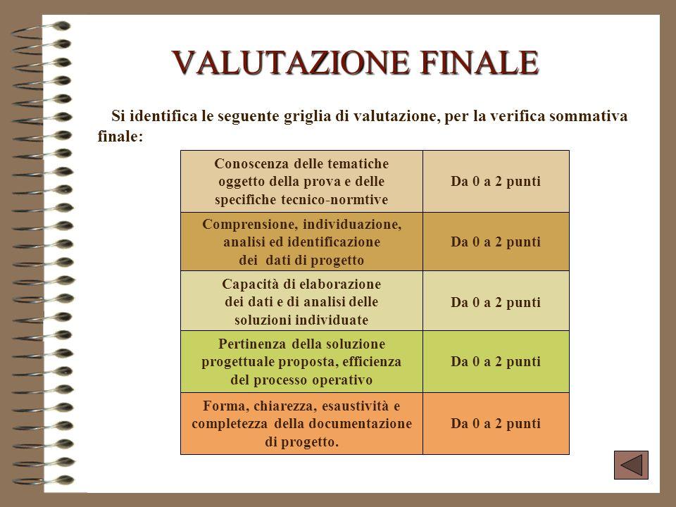 VALUTAZIONE FINALE Si identifica le seguente griglia di valutazione, per la verifica sommativa finale: