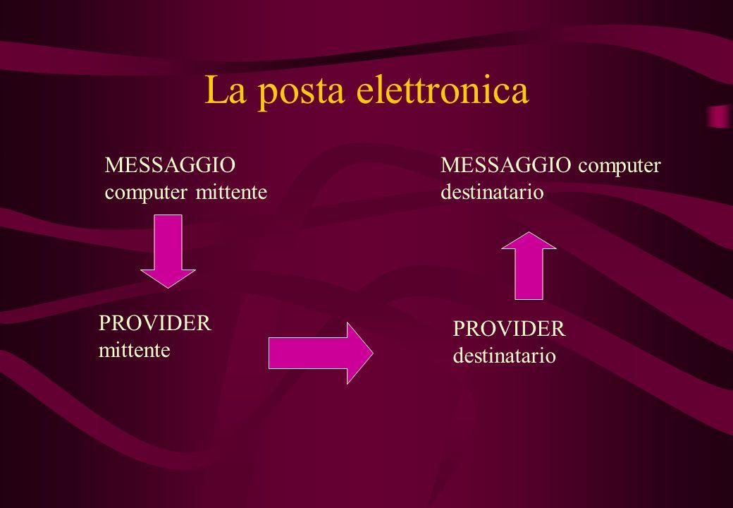 La posta elettronica MESSAGGIO computer mittente