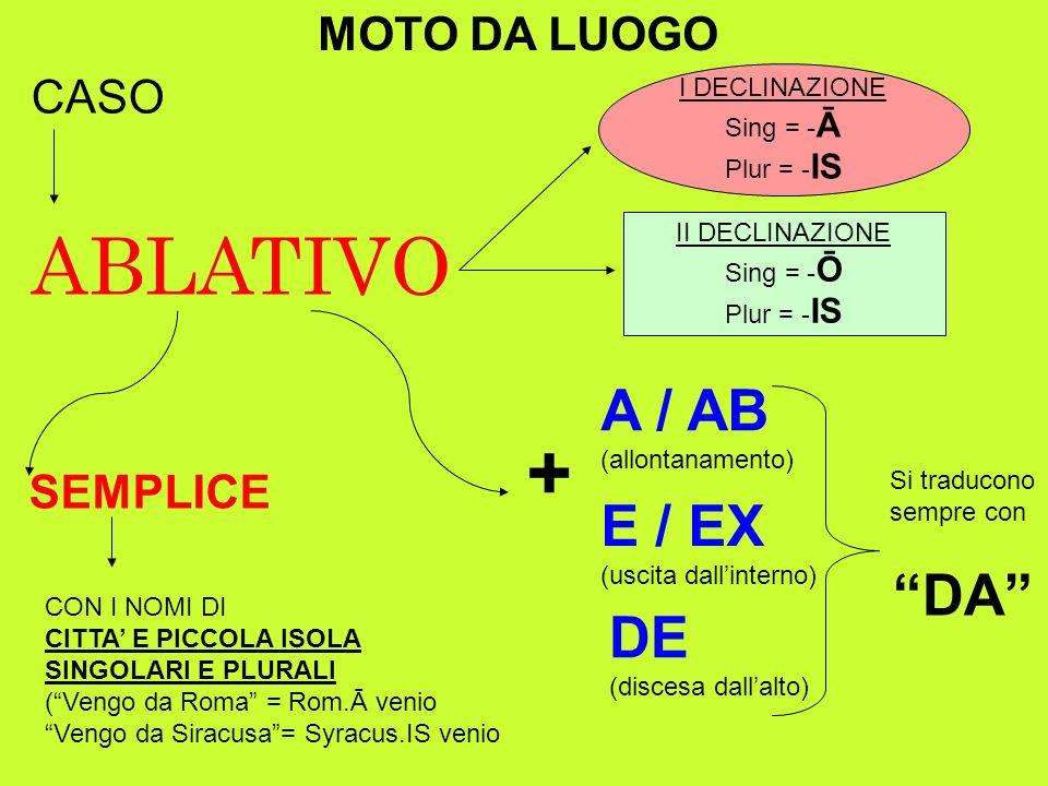 ABLATIVO + A / AB E / EX DA DE MOTO DA LUOGO CASO SEMPLICE