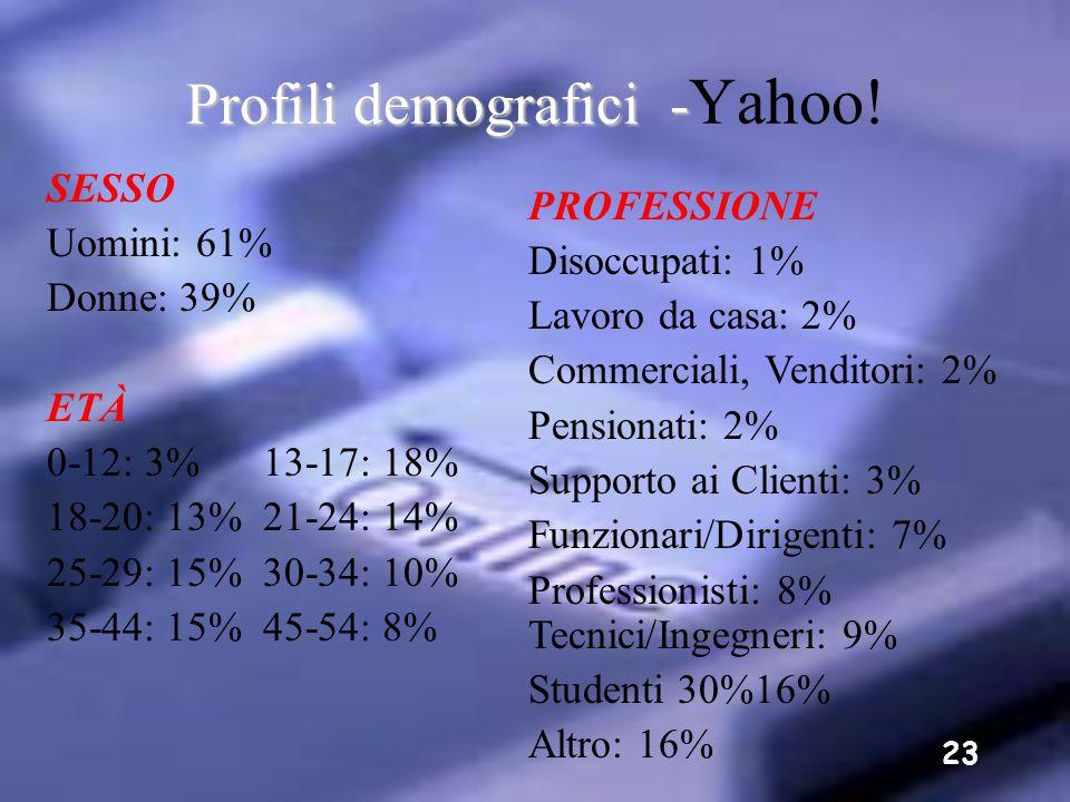 Profili demografici -Yahoo!