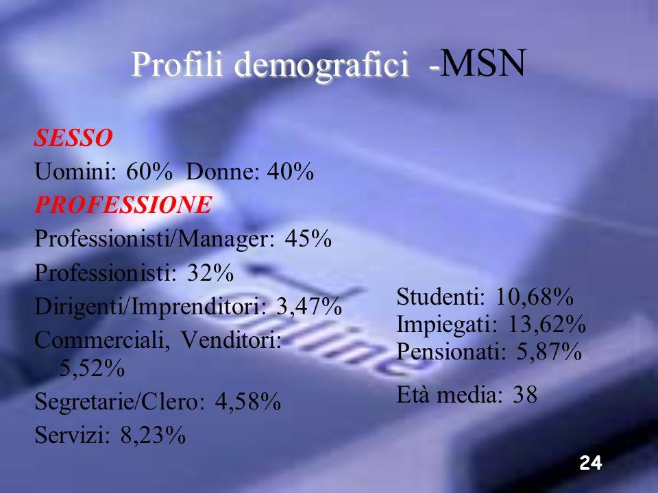 Profili demografici -MSN