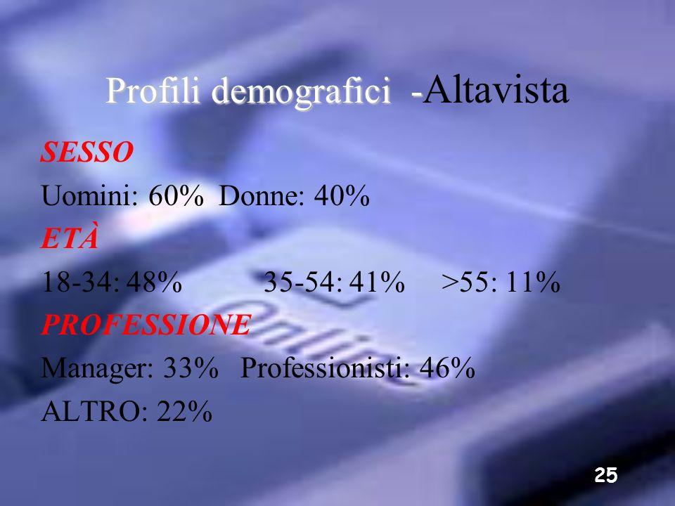 Profili demografici -Altavista