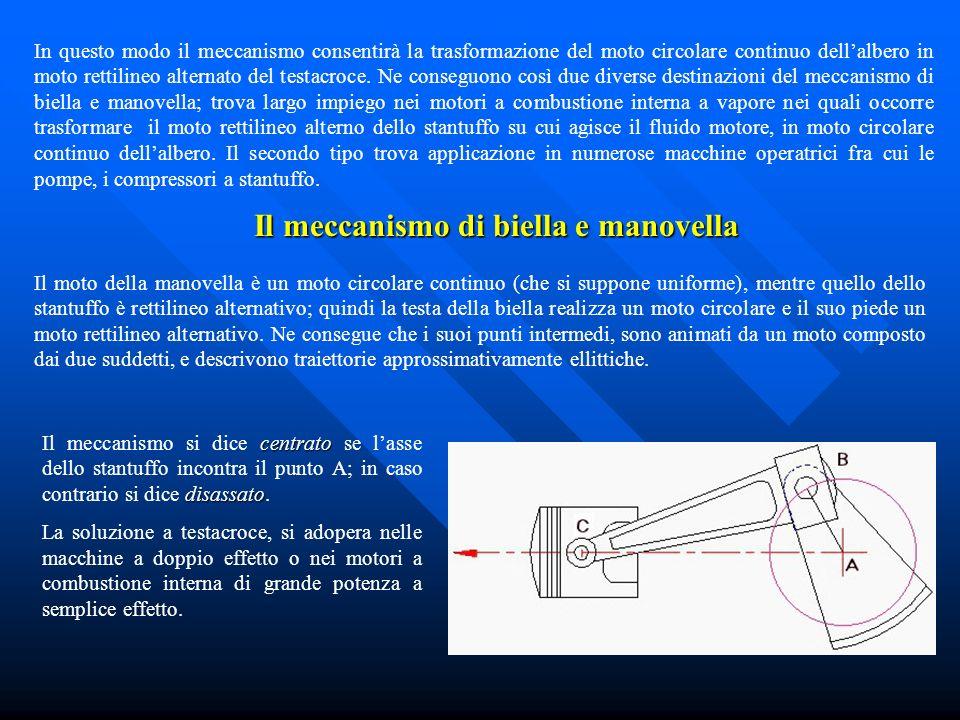Il meccanismo di biella e manovella