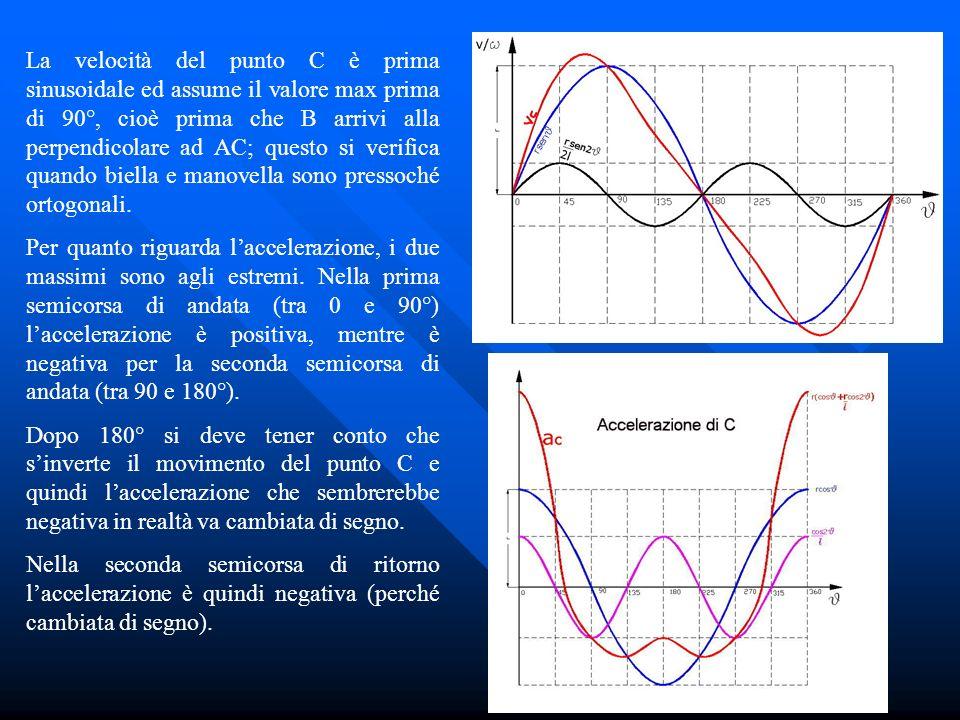 La velocità del punto C è prima sinusoidale ed assume il valore max prima di 90°, cioè prima che B arrivi alla perpendicolare ad AC; questo si verifica quando biella e manovella sono pressoché ortogonali.