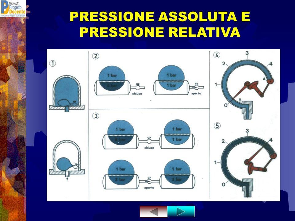 PRESSIONE ASSOLUTA E PRESSIONE RELATIVA