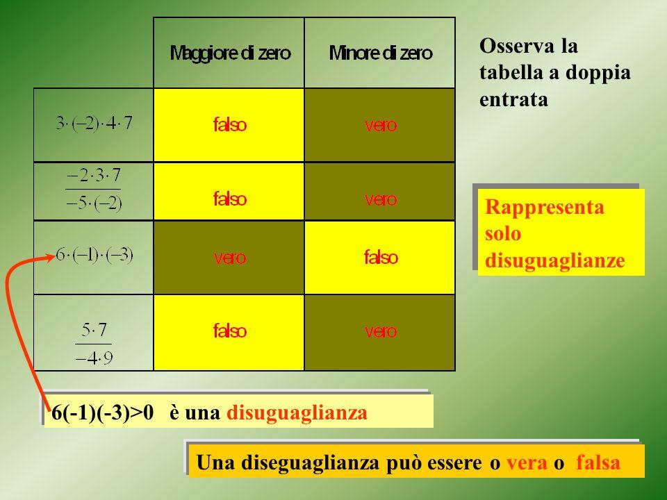 Osserva la tabella a doppia entrata