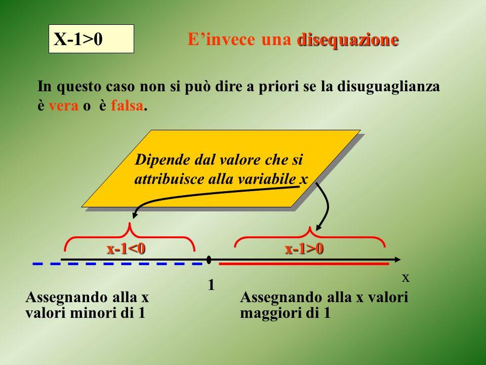Dipende dal valore che si attribuisce alla variabile x