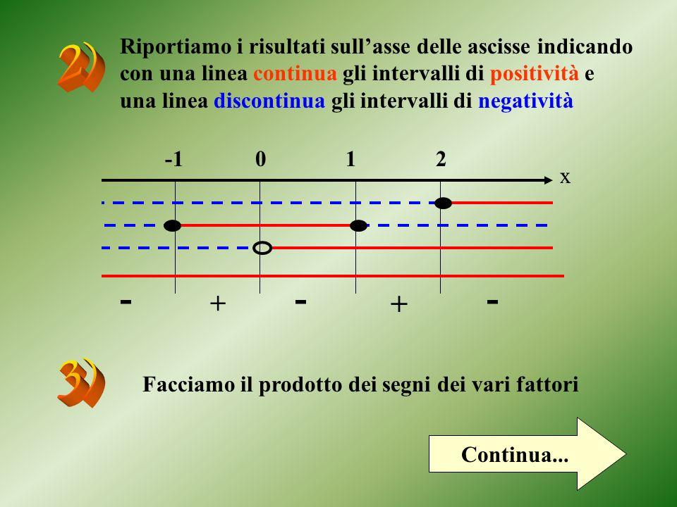 Riportiamo i risultati sull'asse delle ascisse indicando con una linea continua gli intervalli di positività e una linea discontinua gli intervalli di negatività