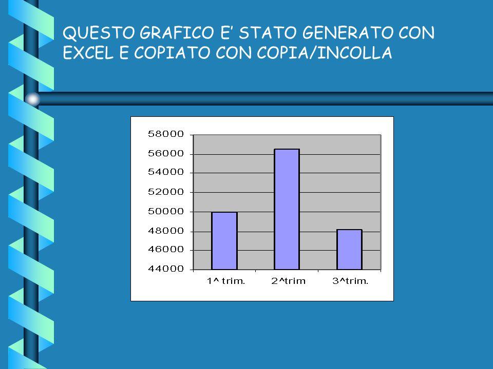 QUESTO GRAFICO E' STATO GENERATO CON EXCEL E COPIATO CON COPIA/INCOLLA