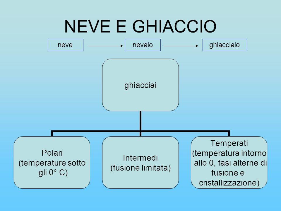 NEVE E GHIACCIO neve nevaio ghiacciaio