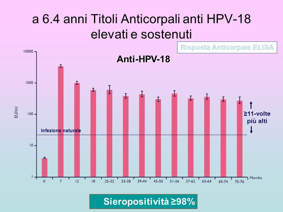 a 6.4 anni Titoli Anticorpali anti HPV-18 elevati e sostenuti