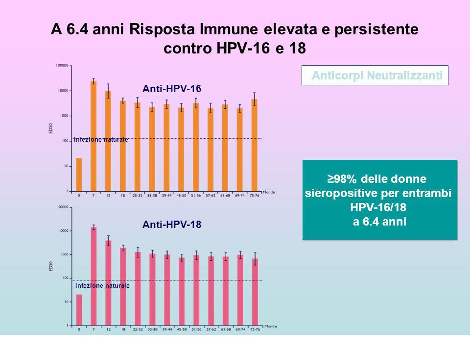 A 6.4 anni Risposta Immune elevata e persistente contro HPV-16 e 18