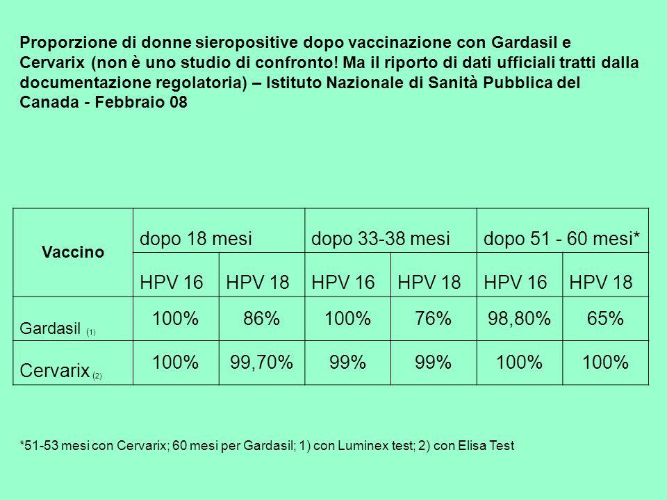 dopo 18 mesi dopo 33-38 mesi dopo 51 - 60 mesi* HPV 16 HPV 18 100% 86%