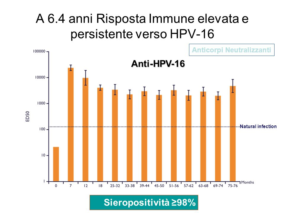 A 6.4 anni Risposta Immune elevata e persistente verso HPV-16