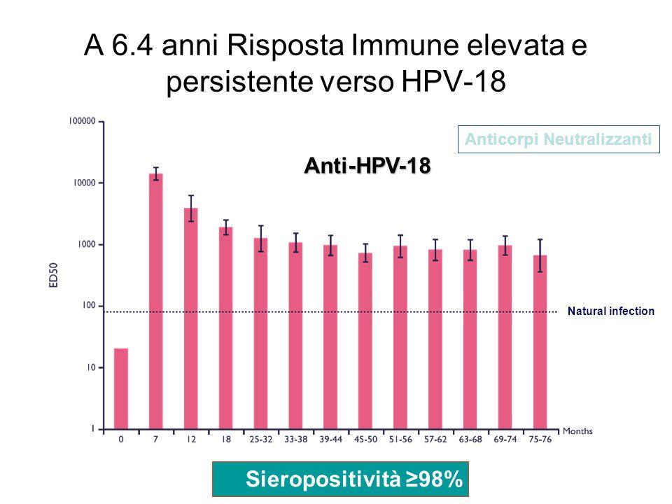 A 6.4 anni Risposta Immune elevata e persistente verso HPV-18
