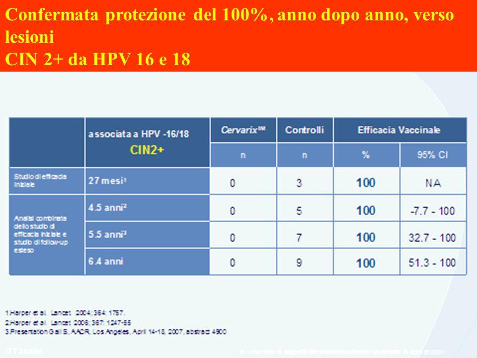 Confermata protezione del 100%, anno dopo anno, verso lesioni