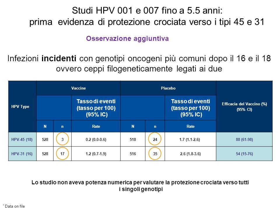 Efficacia del Vaccino (%)