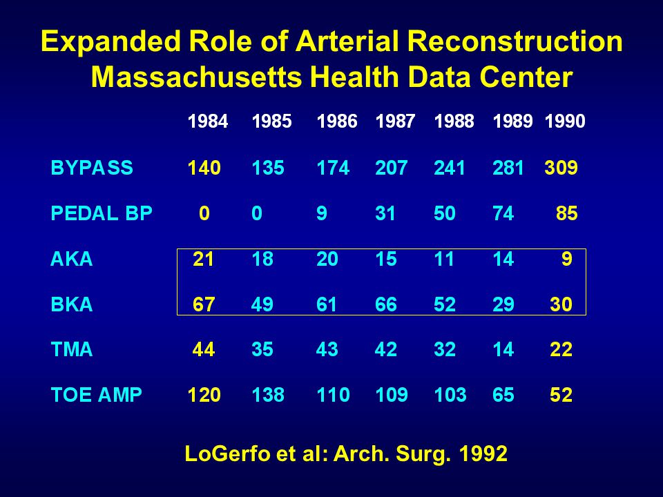 Expanded Role of Arterial Reconstruction Massachusetts Health Data Center