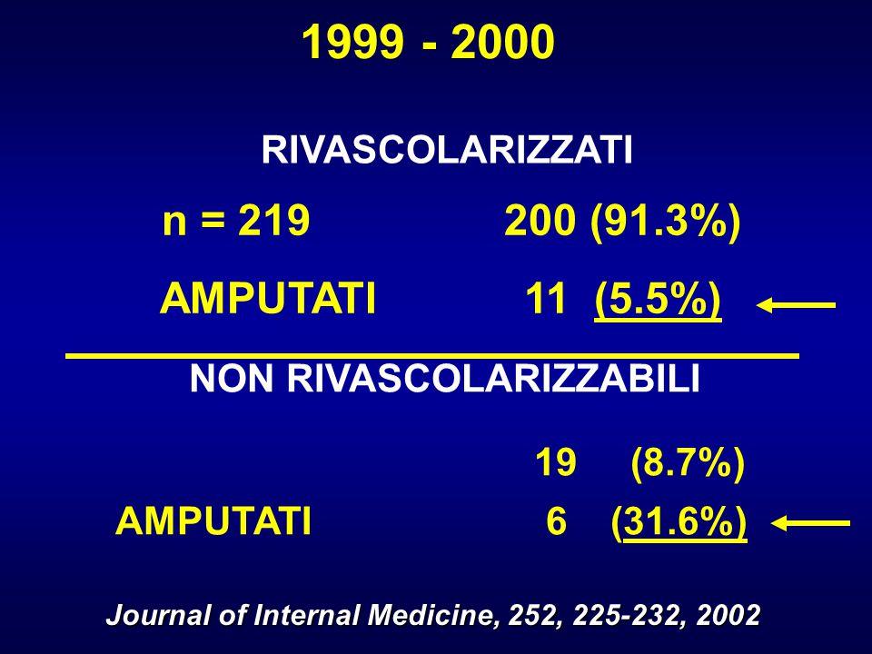 1999 - 2000 n = 219 200 (91.3%) AMPUTATI 11 (5.5%) RIVASCOLARIZZATI