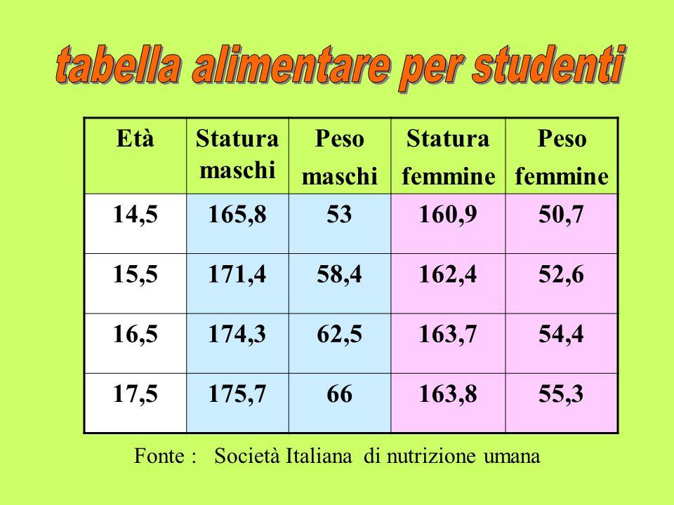tabella alimentare per studenti